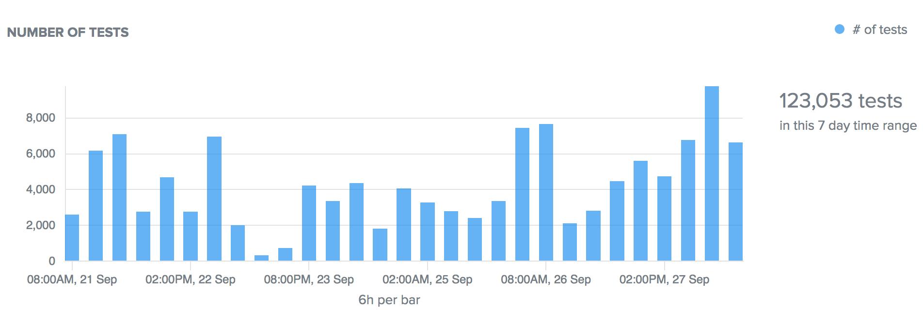 lots of UI tests