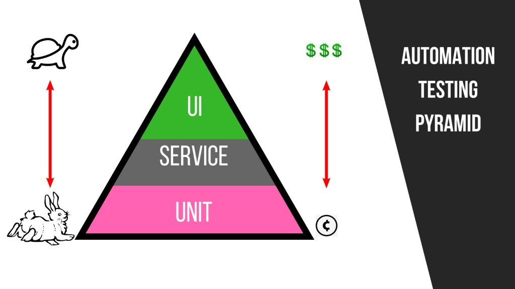 automated testing best practices pyramid