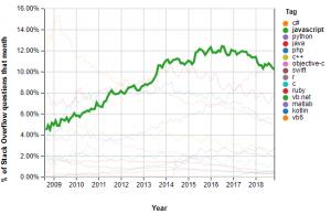 JavaScript trend