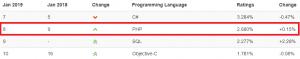 PHP tiobe