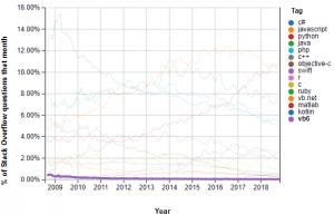 Visual Basic trend