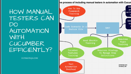 How Manual Testers Can Do Automation With Cucumber Efficiently?