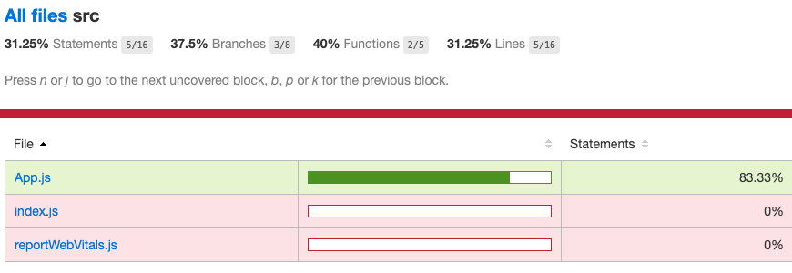 example code coverage report